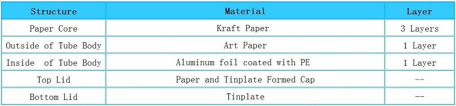 Structure of Tea Cans Paper Packaging